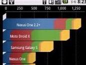 Android手机硬件测试专用工具Quadrant介绍