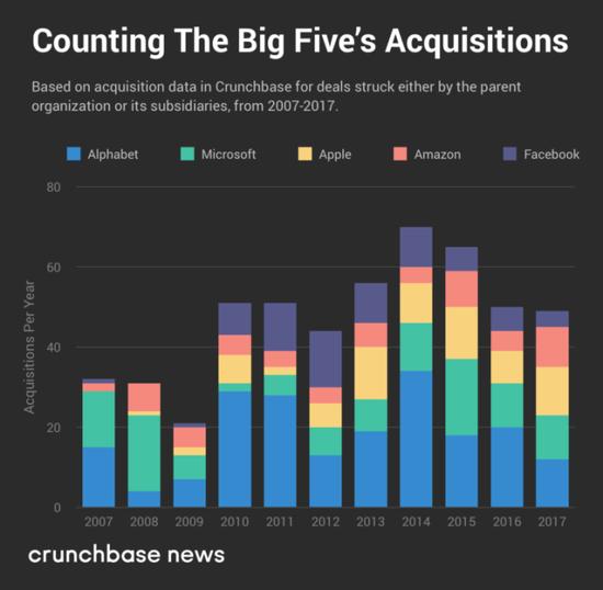 美国五大科技巨头近11年收购