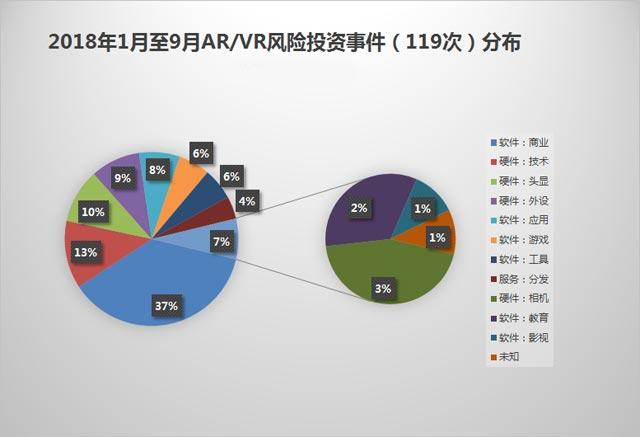 AR/VR行业最新的风险投资事件报告