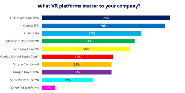 Digi-Capital发布2018年Q4全球AR/VR行业调查报告