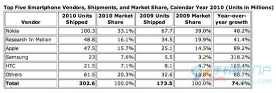 IDC数据显示智能手机销量超越PC 诺基亚依然是销售老大