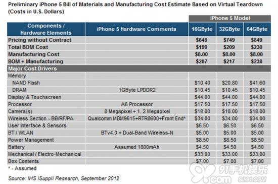物料清单出现 iphone 5最终成本价$207